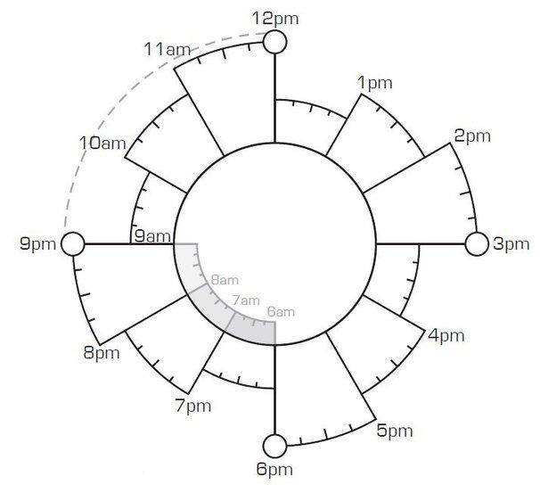 Organiser son temps différement avec le chronodex